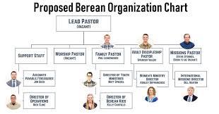 Youth Ministry Organizational Chart Reorganization Of Berean Staff Berean Baptist Church