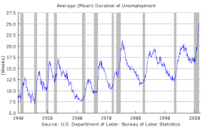 Unemployment Rate By Month Chart Unemployment Historical Chart Sends Scary Message Seeking