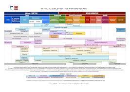 Antibiotic Chart Antimicrobials Spectrum Of Activity Foamid