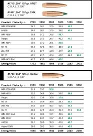 23 Scientific Gun Powder Reloading Chart