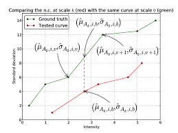 Red Checking Checking A Noise Curve A K At Scale K Red Against The