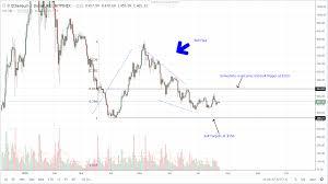 Ethereum Technical Analysis Chart Ethereum Bitcoin Cash Eos Monero Xrp Technical Analysis