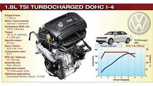2014 winner vw 1 8l tsi turbocharged dohc i 4 2014 content from 2014 winner vw 1 8l tsi turbocharged dohc i 4 2014 content from wardsauto