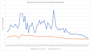 The Church Of Jesus Christ Of Latter Day Saints Membership