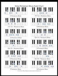 Minor Piano Scales Chart Cheat Sheet Piano Scales Printable