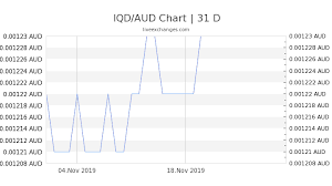 Iraqi Dinar To Dollar Chart 1 Iqd To Aud Exchange Rate Iraqi Dinar To Australian