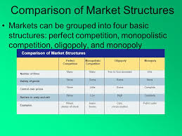 Chapter 7 Market Structures 4 Conditions For Pure