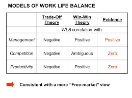 the impact of competition globalization on management practices  36 models of work life balance