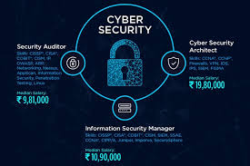 security salary highest paying it jobs security architects on top with rs 19 lakh
