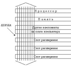 Реферат Упрощенное представление шины компьютера показано на рис 1
