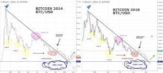 Bitcoin Crash Chart Bitcoin News Update Bitcoin Crash Comparison