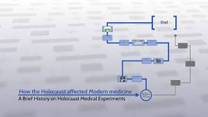 How the Holocaust affected Modern medicine by Dustin Weber