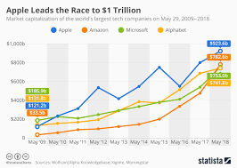 Epic Games Stock Market Chart Chart Apple Leads The Race To 1 Trillion Statista
