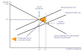 Negative Externality Graph Negative Externalities Of Smoking Mccreeha