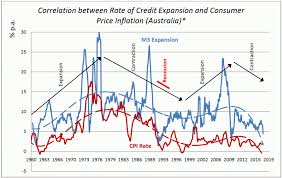 Credit Cycle Chart How To Read Credit Cycles Cultural Analysis Philosophy