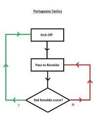 Portuguese Tacticskick Off Pass To Ronaldo Tdid Ronaldo
