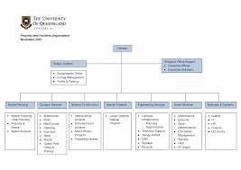 Deliverable Structure Chart Deliverable Structure Chart Template Construction