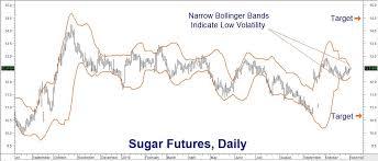 Sugar 11 Price Chart
