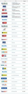 Term Insurance Premium Comparison Chart Money Excel Moneyexcel On Pinterest