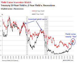 10 Year Treasury Yield Curve Chart My Long View Of The Yield Curve Inversion Seeking Alpha