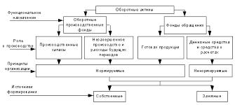 Статистика оборотных фондов Рефераты ru Оборотные фонды это активы предприятия которые в результате его хозяйственной деятельности полностью переносят свою стоимость на готовый продукт