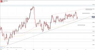 Usdcad To Rise Should Canadian Dollar Fret Crude Oil Prices