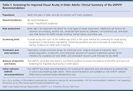 Age Related Macular Degeneration Eye Chart Screening For Impaired Visual Acuity In Older Adults
