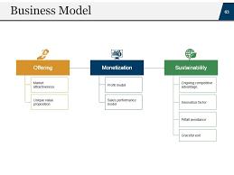 Startup Business Plan Sample Startup Business Plan Powerpoint Presentation Slides