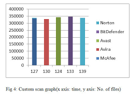 Virus Protection Comparison Chart Performance Investigation Of Antivirus A Comparative