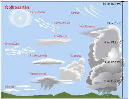 Cloud Types Meteoblue