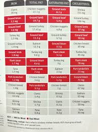 Saturated Fat In Meats Chart Cholestoral And Fat In Meat Chart Google Search Healthy