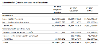 Analyzing The House Ways And Means Committee Budget For Fy