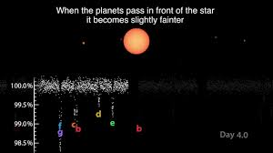 Dwarf Star Hosts Seven Possibly Habitable Planets Cosmos