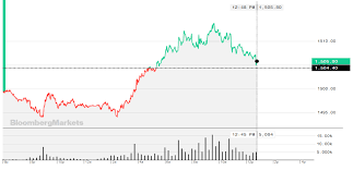 Gold Price Chart Bloomberg Gold Price Bounces Back As Hopes For A U S China Trade Deal