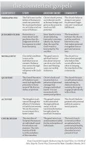 Counterfeit Gospels Chart How 6 Counterfeits Affect The