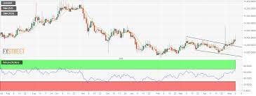Usd Idr Technical Analysis Fades Spike Above Key Resistance
