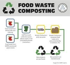 Food Waste Chart Food Waste Flow Chart Food Waste Recycling Facility