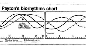 Biorhythms The 1970s Fad That Won A Super Bowl Killed