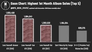 Gaon Chart Album Sales 2018 Bts Becomes The Fastest Act To Surpass 10 Million Album