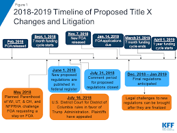 Aca Timeline Chart Proposed Changes To Title X Implications For Women And