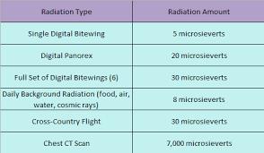 Dental Radiation Dose Chart Digital Dental X Ray Radiation Exposure The Best Digital