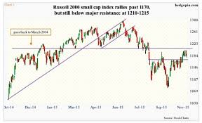 Russell 2000 Index Chart Russell 2000 Index Too Early For Bulls To Declare Victory