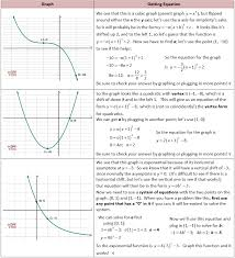 getting equation from graph