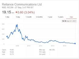 Reliance Share Price History Chart Do You Think The Reliance Communications Share Price Will