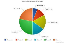 Meta Chart Com Meta Chart 1 1 Imlaak