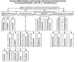 Реферат Классификация методов психологических исследований  Реферат Классификация методов психологических исследований предложенную Борисом Герасимовичем Ананьевы