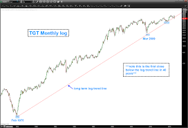 Target Stock Chart Target Stock Tgt This Chart May Spell Trouble For Retailer