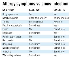 Cold Vs Allergy Symptoms Chart Allergies Or A Sinus Infection Understanding The Difference
