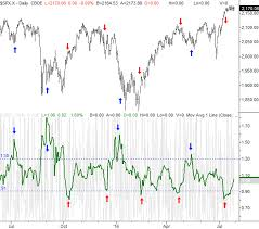 Nyse Arms Index Chart Trin Arms Index Spotted The Market Headwind Still Warns Of