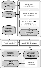 Pathfinder Level Chart Flow Chart For The Data Processing Chain In Hoaps 3 From Ssm